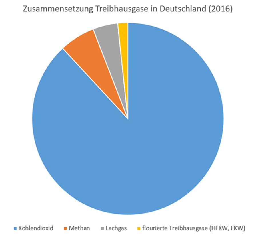Grafik zur Zusammensetzung der Treibhausgase in Deutschland (2016)
