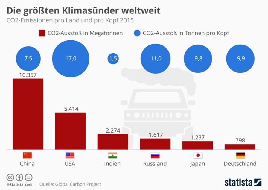 Grafik zu den größten Umweltsündern weltweit (Quelle: Global Carbon Project)