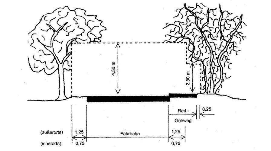 Grafik zum Lichtraumprofil