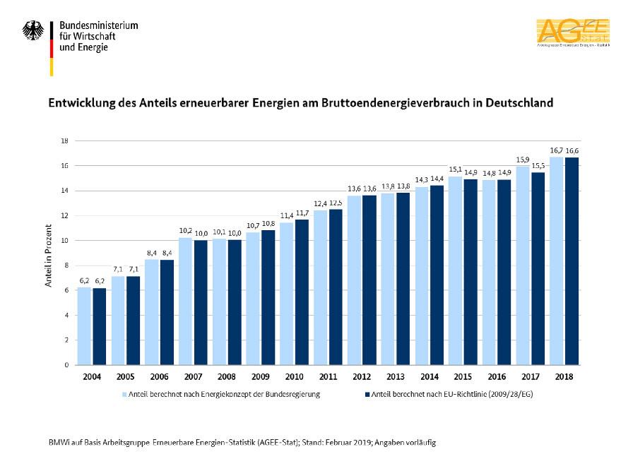 Diagramm zur Entwicklung des Anteils erneuerbarer Energien am Bruttoendenergieverbrauch in Deutschland, Stand: Februar 2019